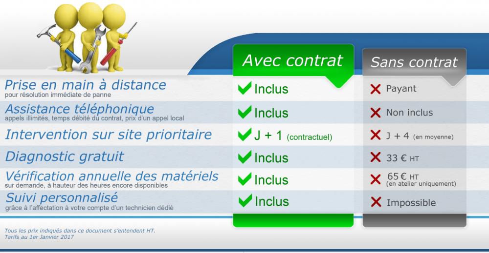 contrat de maintenance professionnel